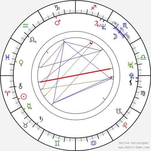 Kelly Donovan birth chart, Kelly Donovan astro natal horoscope, astrology
