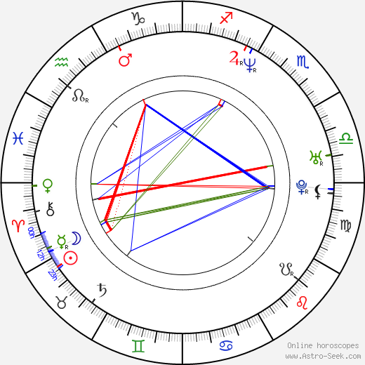 Ken Klee birth chart, Ken Klee astro natal horoscope, astrology