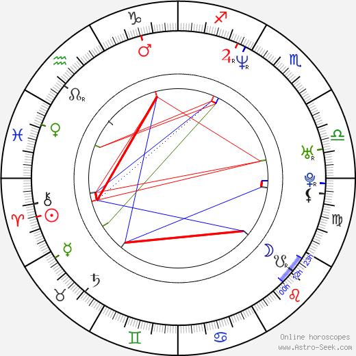 Krista Allen astro natal birth chart, Krista Allen horoscope, astrology