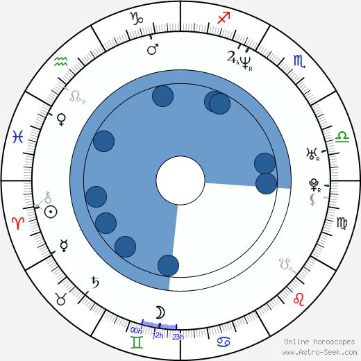 Lachy Hulme wikipedia, horoscope, astrology, instagram
