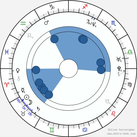 Loni Peristere wikipedia, horoscope, astrology, instagram