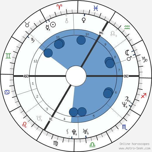 Ludo Lefebvre wikipedia, horoscope, astrology, instagram