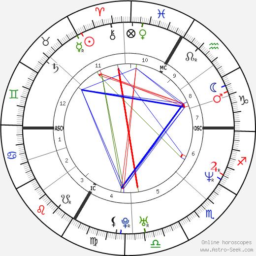 Ludo Lefebvre день рождения гороскоп, Ludo Lefebvre Натальная карта онлайн