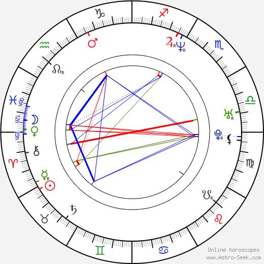 Marek Harloff tema natale, oroscopo, Marek Harloff oroscopi gratuiti, astrologia