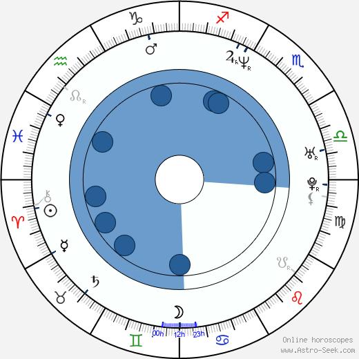 Method Man wikipedia, horoscope, astrology, instagram