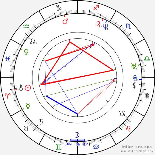 Method Man astro natal birth chart, Method Man horoscope, astrology