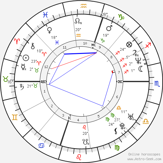 Michele Politano birth chart, biography, wikipedia 2019, 2020