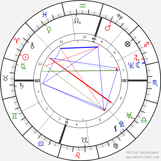 Michele Politano astro natal birth chart, Michele Politano horoscope, astrology