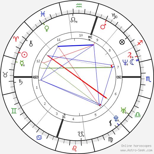 Michele Politano tema natale, oroscopo, Michele Politano oroscopi gratuiti, astrologia