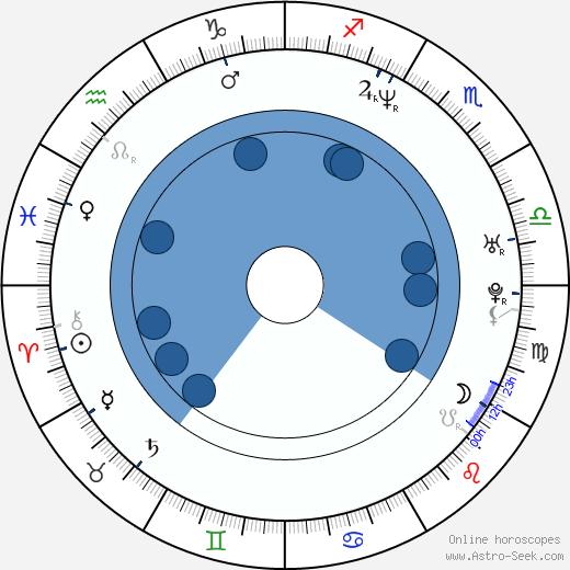 Nicolas Joffrin wikipedia, horoscope, astrology, instagram