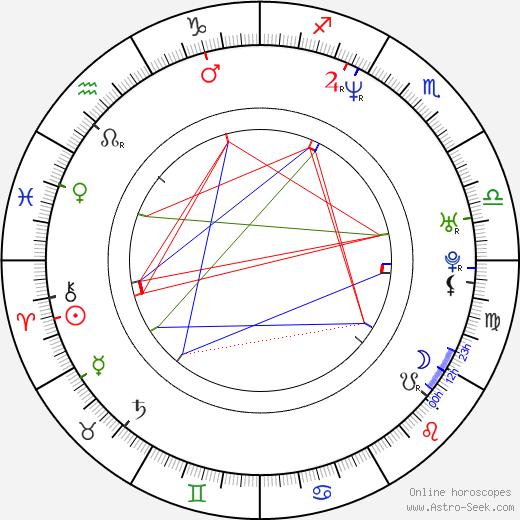 Nicolas Joffrin день рождения гороскоп, Nicolas Joffrin Натальная карта онлайн