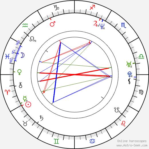 Ognjen Sviličić astro natal birth chart, Ognjen Sviličić horoscope, astrology