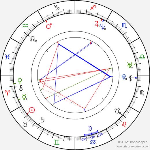 Ralph Lister astro natal birth chart, Ralph Lister horoscope, astrology