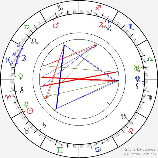 Regina Gabajová astro natal birth chart, Regina Gabajová horoscope, astrology
