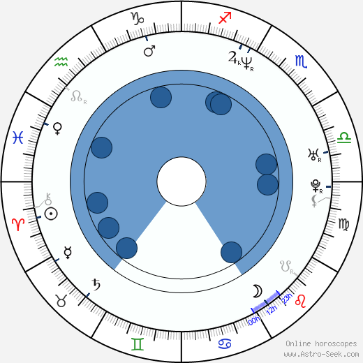 René Plášil wikipedia, horoscope, astrology, instagram
