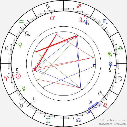René Plášil день рождения гороскоп, René Plášil Натальная карта онлайн