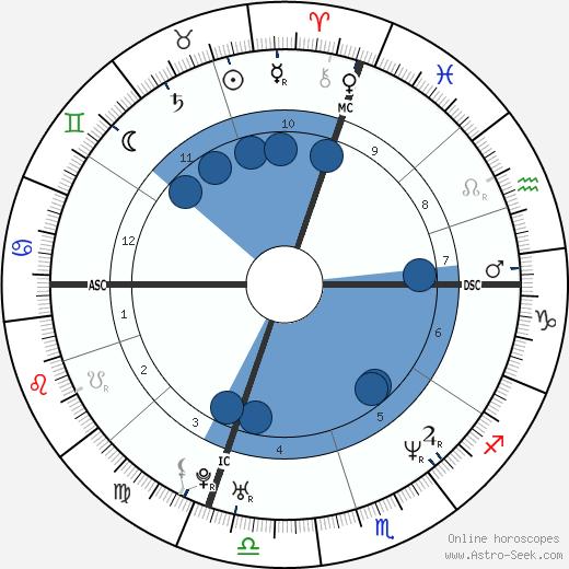 Rhonda Stuart wikipedia, horoscope, astrology, instagram