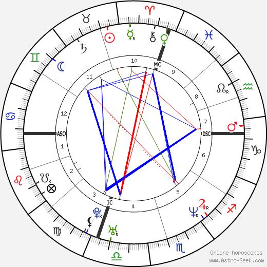 Rhonda Stuart день рождения гороскоп, Rhonda Stuart Натальная карта онлайн