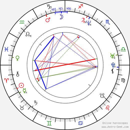 Селена (певица) Selena Quintanilla день рождения гороскоп, Selena Quintanilla Натальная карта онлайн