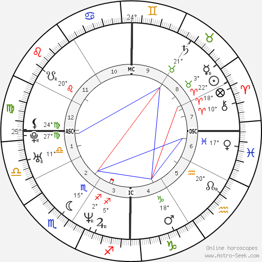 Shannen Doherty birth chart, biography, wikipedia 2020, 2021