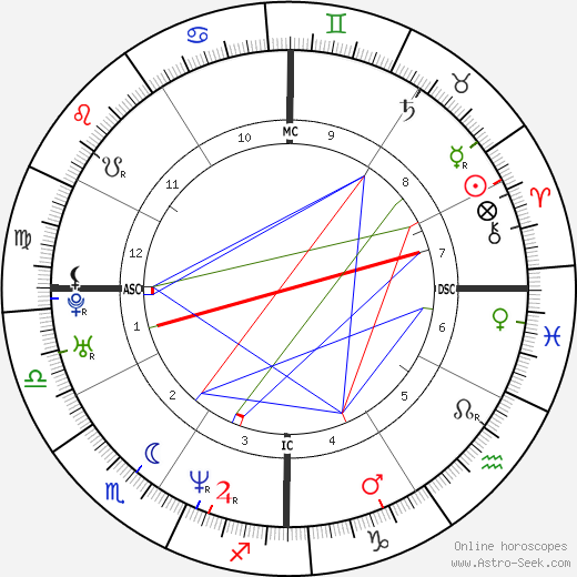 Shannen Doherty birth chart, Shannen Doherty astro natal horoscope, astrology