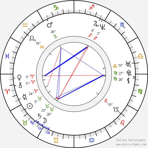 Shondrella Avery birth chart, biography, wikipedia 2019, 2020