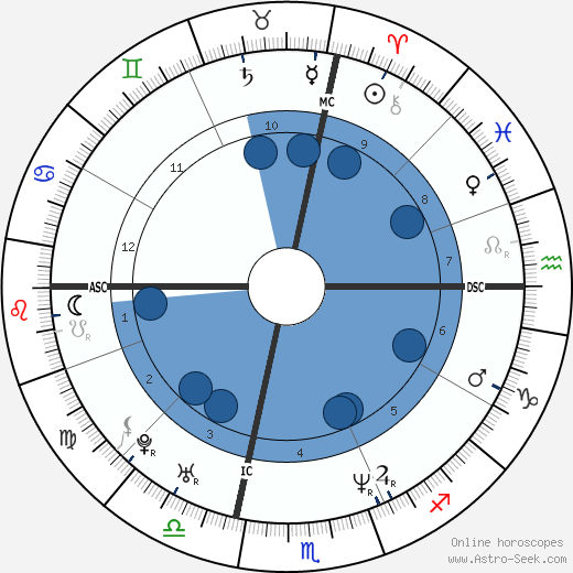 Simona Cavallari wikipedia, horoscope, astrology, instagram