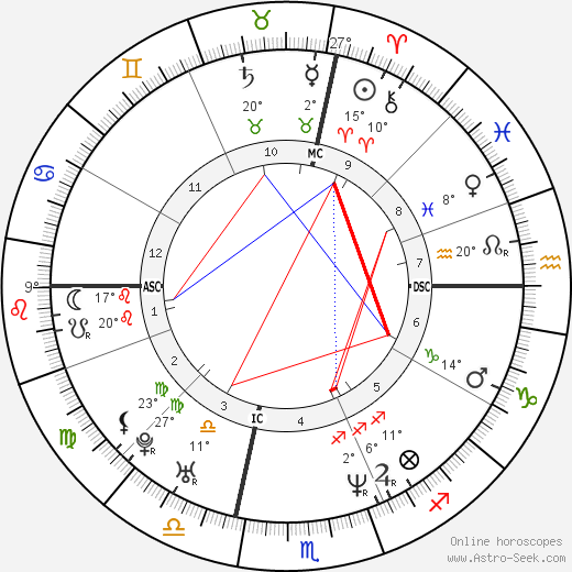 Simona Cavallari birth chart, biography, wikipedia 2019, 2020