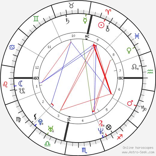 Simona Cavallari birth chart, Simona Cavallari astro natal horoscope, astrology