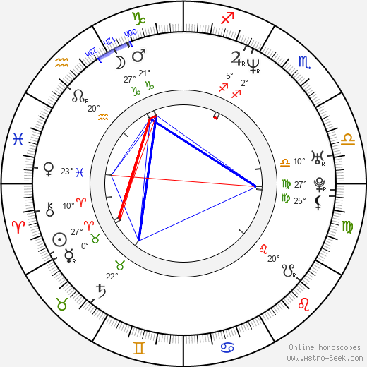 Slobodanka Raduň birth chart, biography, wikipedia 2019, 2020