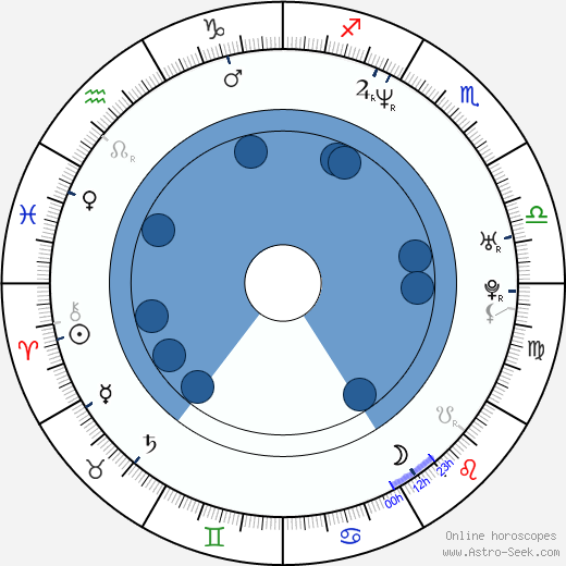 Steve Barker wikipedia, horoscope, astrology, instagram