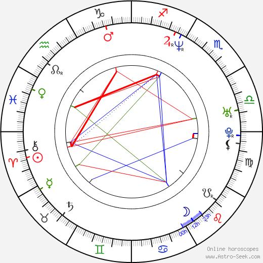 Steve Barker birth chart, Steve Barker astro natal horoscope, astrology