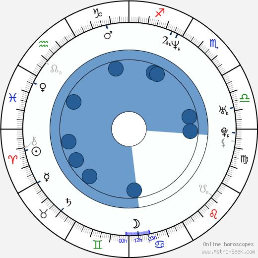 Todd Woodbridge wikipedia, horoscope, astrology, instagram