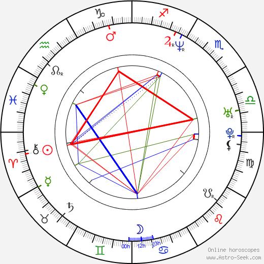 Todd Woodbridge birth chart, Todd Woodbridge astro natal horoscope, astrology
