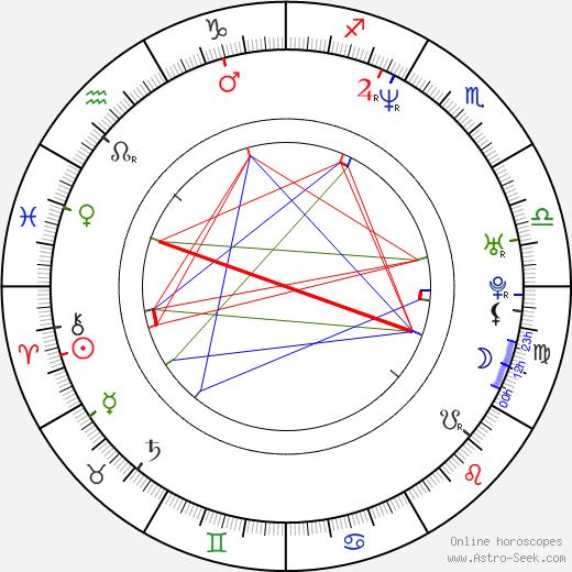 Victor Kraatz tema natale, oroscopo, Victor Kraatz oroscopi gratuiti, astrologia