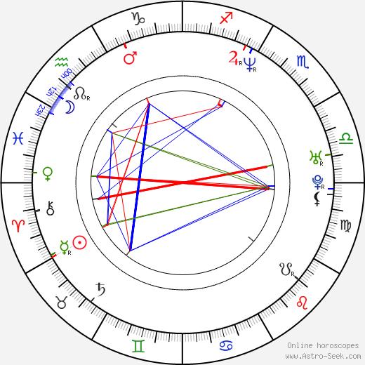 Yina Vélez birth chart, Yina Vélez astro natal horoscope, astrology
