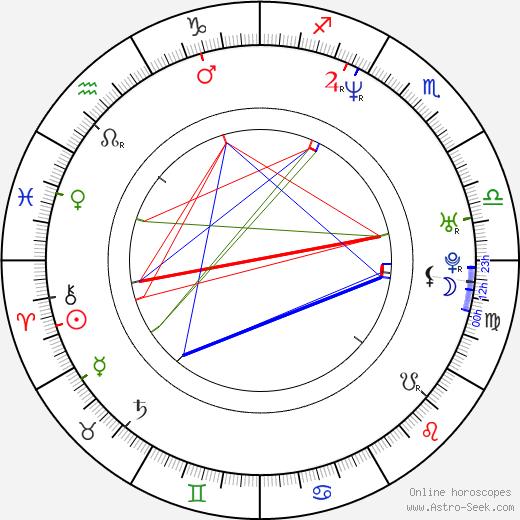 Zbyněk Fric astro natal birth chart, Zbyněk Fric horoscope, astrology