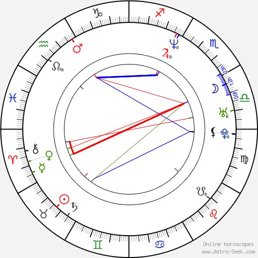 Adamari López birth chart, Adamari López astro natal horoscope, astrology