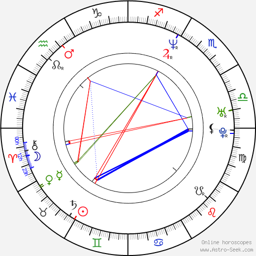 Адитья Чопра Aditya Chopra день рождения гороскоп, Aditya Chopra Натальная карта онлайн