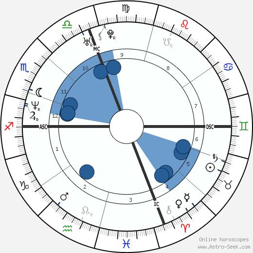 Adriano Giannini wikipedia, horoscope, astrology, instagram