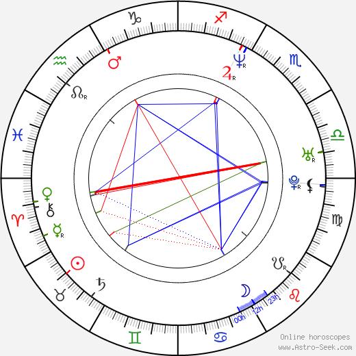 Ajith Kumar birth chart, Ajith Kumar astro natal horoscope, astrology