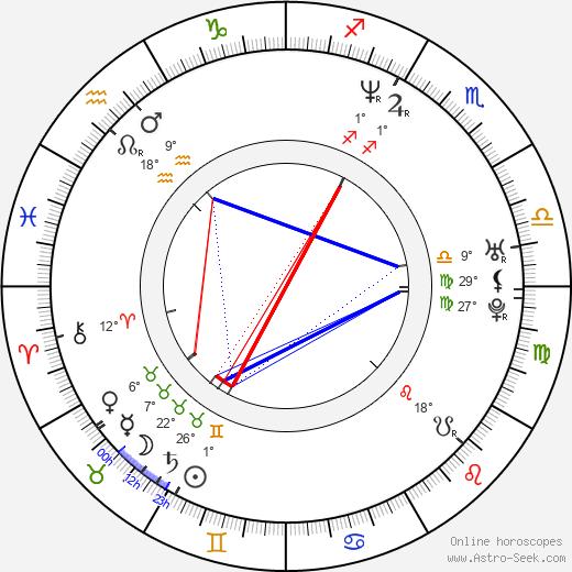 Angela Dorsey birth chart, biography, wikipedia 2019, 2020