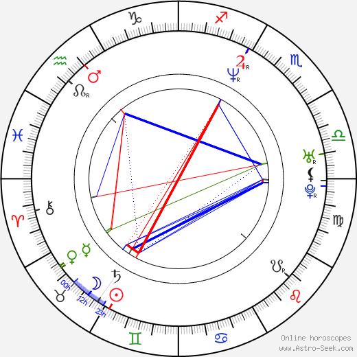 Angela Dorsey birth chart, Angela Dorsey astro natal horoscope, astrology