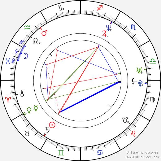 Annika Kjaergaard birth chart, Annika Kjaergaard astro natal horoscope, astrology