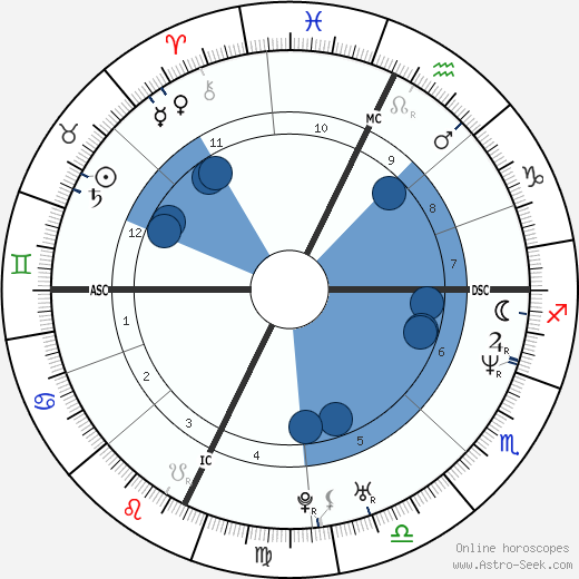 Brian Havlin wikipedia, horoscope, astrology, instagram