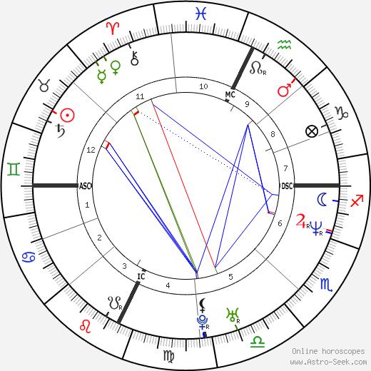 Brian Havlin tema natale, oroscopo, Brian Havlin oroscopi gratuiti, astrologia