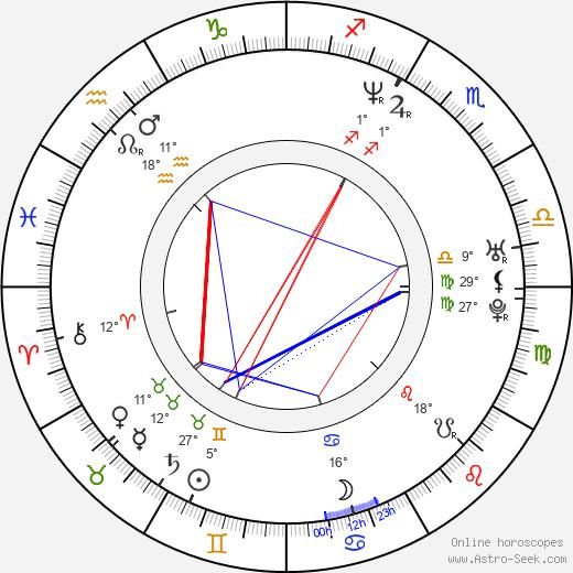 Chad Bruce birth chart, biography, wikipedia 2020, 2021