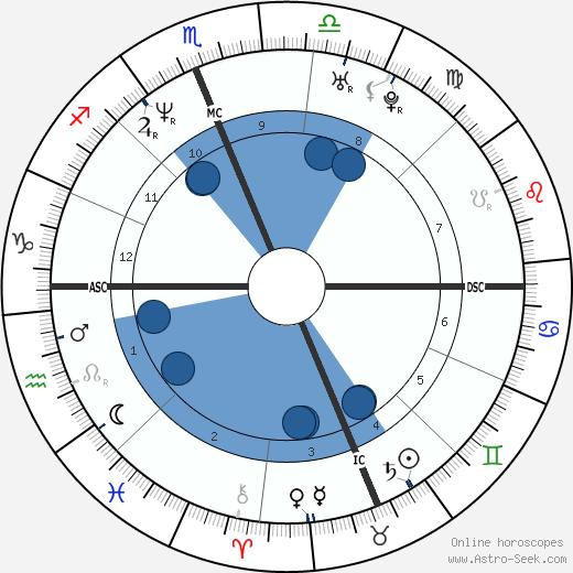 Craig Hentrich wikipedia, horoscope, astrology, instagram