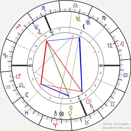 Craig Hentrich birth chart, Craig Hentrich astro natal horoscope, astrology