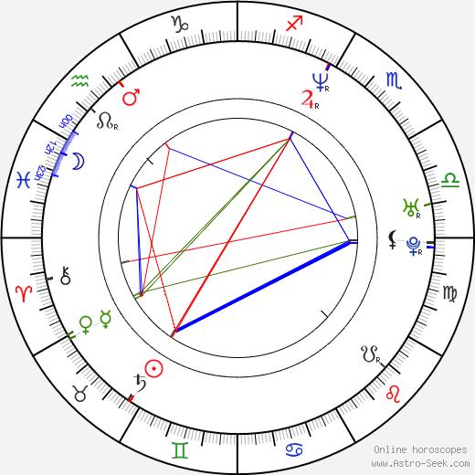 Dan Mihalache день рождения гороскоп, Dan Mihalache Натальная карта онлайн